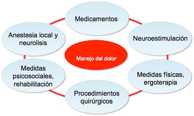 opciones-terapeuticas4